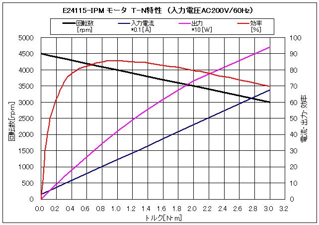 φ115-IPM|参考仕様(T-N特性)