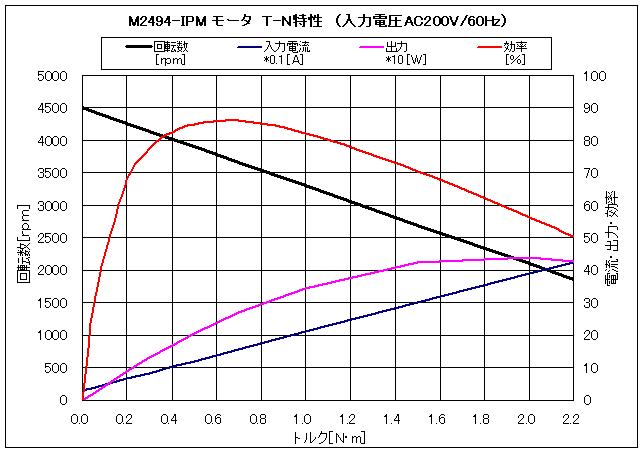 φ94-IPM|参考仕様