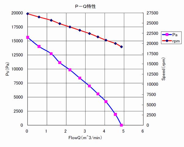 φ94-IPM 高速タイプ|参考仕様