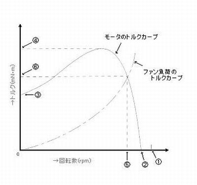 特性と選定方法|ACモータの特性|トルクカーブについて