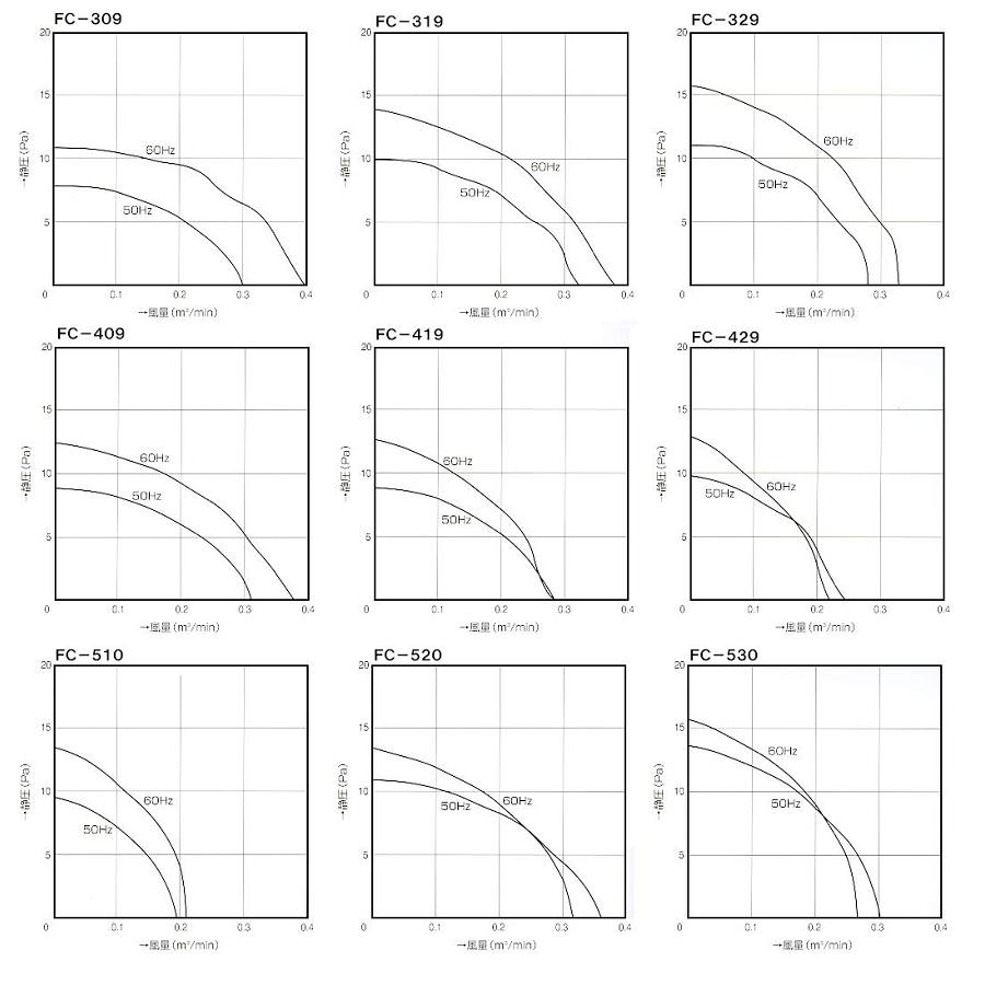 クロスフローファン|クロスフローファン|ファン特性図
