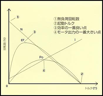 特性と選定方法|DCモータの特性|トルクカーブについて