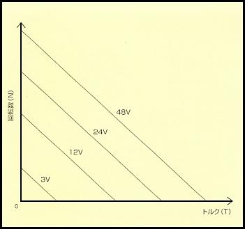 特性と選定方法|DCモータの特性|電圧の変動について