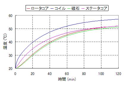 熱解析シミュレーション