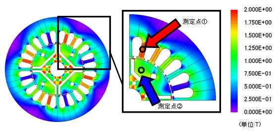 技術情報|JMAGによる電磁界解析|鉄損解析