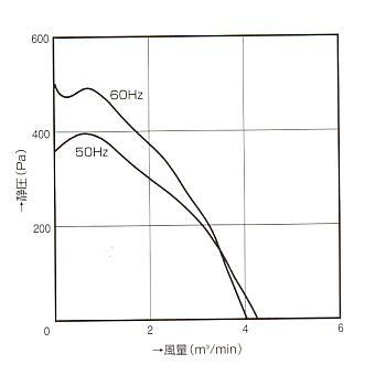 シロッコファン|134B|ファン特性図
