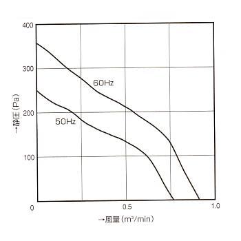 シロッコファン|120B|ファン特性図