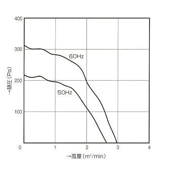 シロッコファン|100B|ファン特性図