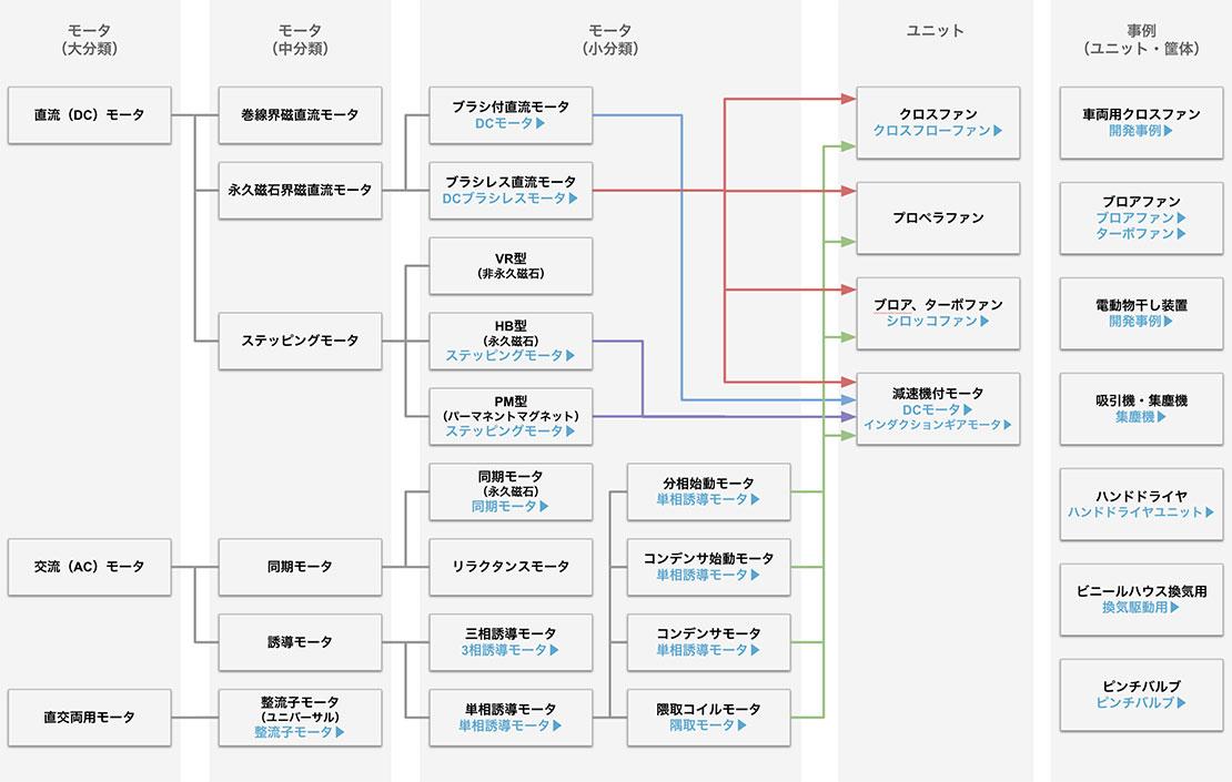 ユニット・モータ商品チャート